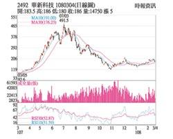 熱門股-華新科 股價逆勢拉尾盤