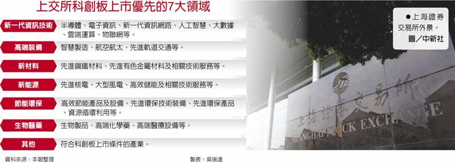 上交所科創板上市優先的7大領域 上海證券交易所外景。圖/中新社
