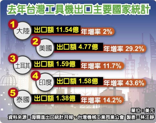 去年台灣工具機出口主要國家統計