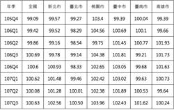 內政部公布:去年第3季直轄市住宅價格指數