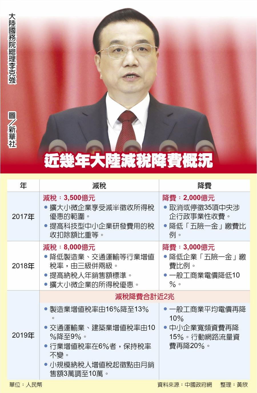 近幾年大陸減稅降費概況大陸國務院總理李克強    圖/新華社