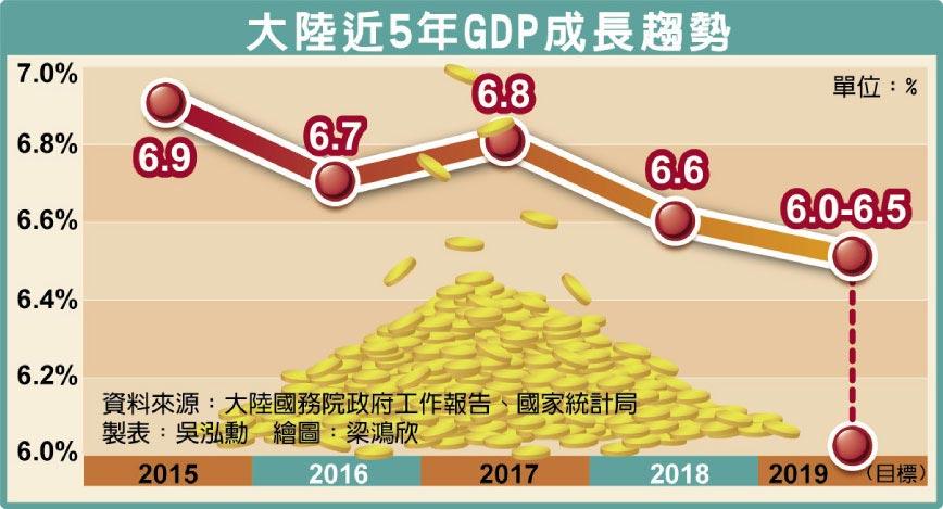大陸近5年GDP成長趨勢
