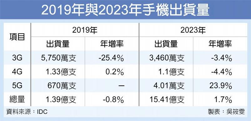 2019年與2023年手機出貨量