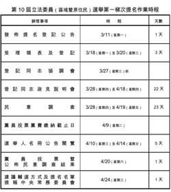 國民黨首波立委提名作業開跑 4/24提報中常會核議