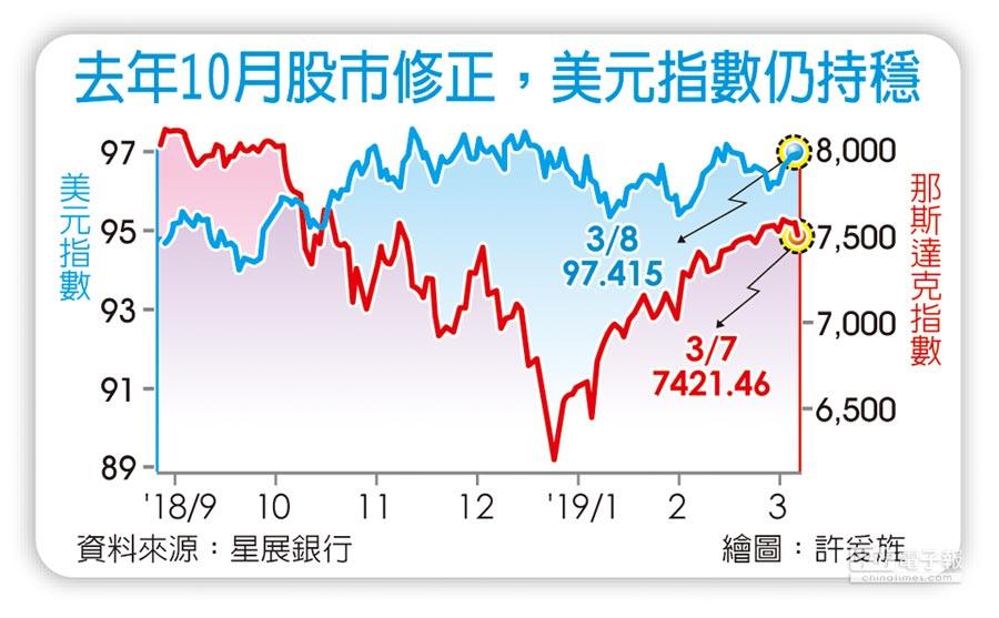 去年10月股市修正,美元指數仍持穩
