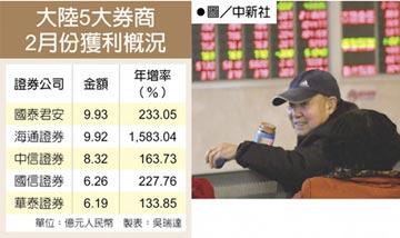 陸券商2月淨利 飆逾90億人民幣