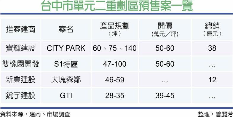 台中市單元二重劃區預售案一覽