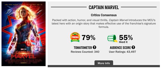 截至10日傍晚,驚奇隊長的影評分數為79%,觀眾分數為回升至55%。(截自爛番茄網站)