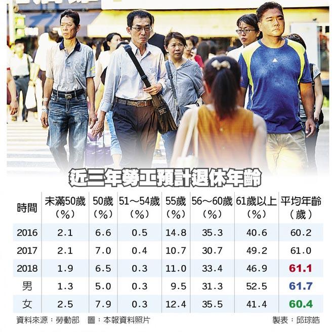 近三年勞工預計退休年齡