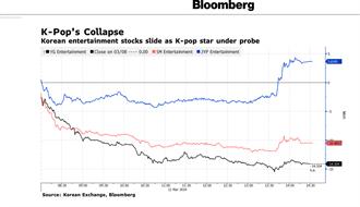 「韓國蓋茨比」勝利事件延燒!三大經紀公司股價全大跌