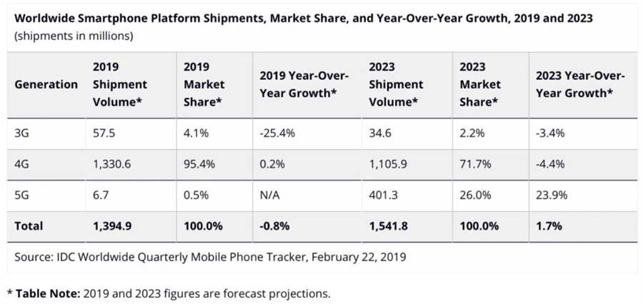 市場調研機構 IDC 預測 5 年內智慧型手機出貨量變化。(圖/翻攝IDC)