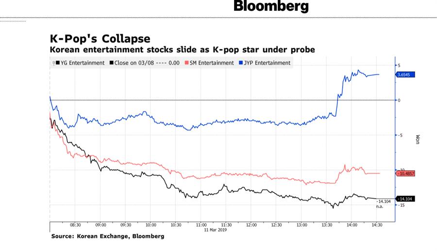 韓娛圈股市大跌引起美金融媒體關注。(截自《彭博社》網站)