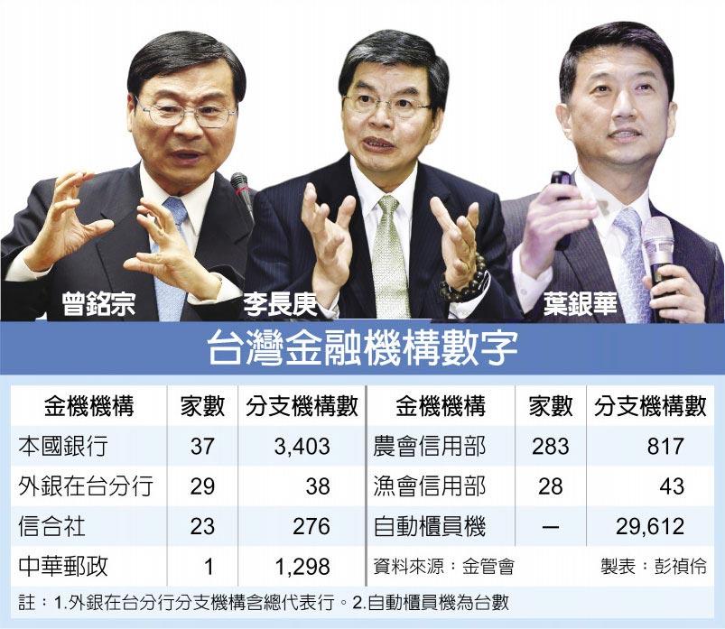 台灣金融機構數字  曾銘宗  李長庚  葉銀華