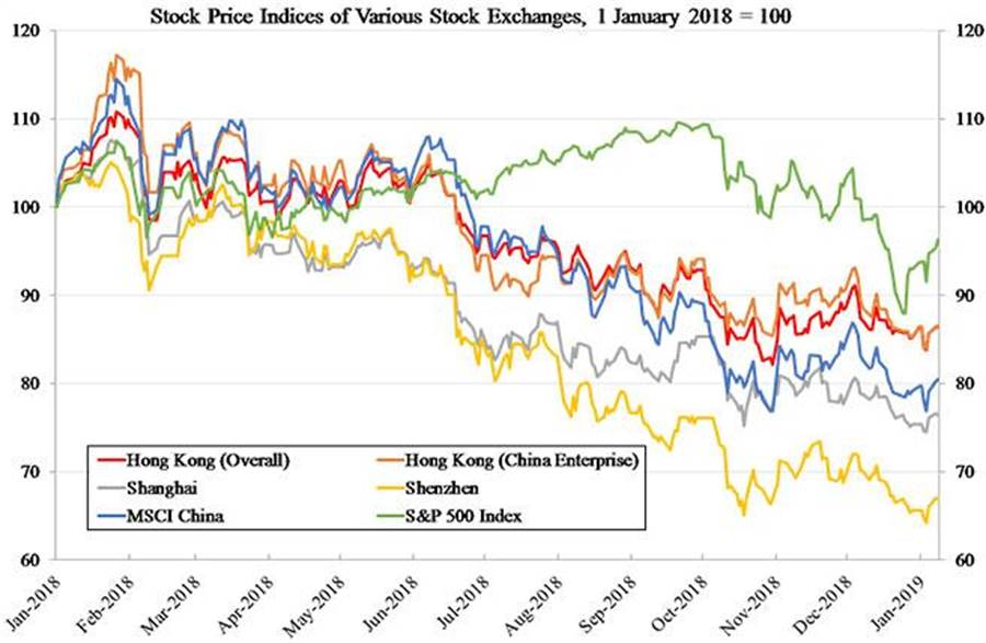 中國、香港與美國市場指數,二O一八年至今。