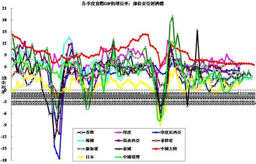 各季度實際GDP增長率:部分亞洲經濟體。