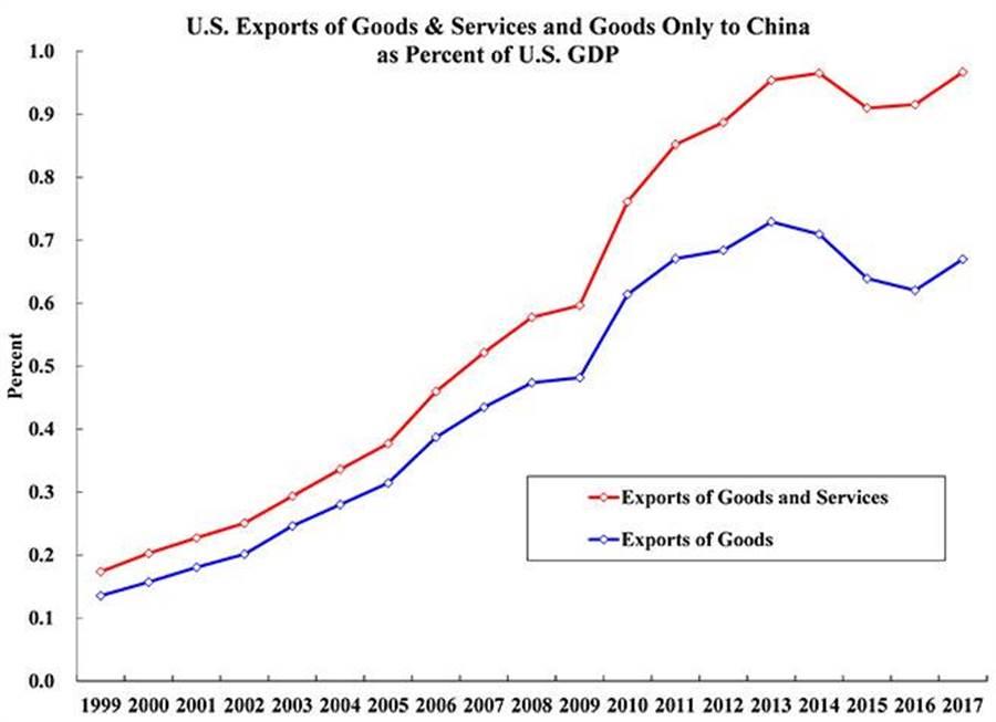 美國對華出口之商品與服務與僅商品佔美國GDP的百分比。