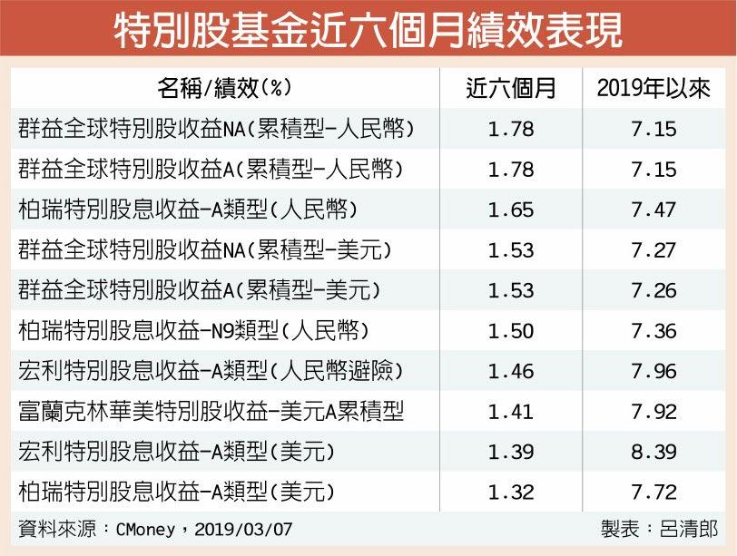 特別股基金近六個月績效表現
