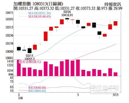操盤心法-周五美股期權結算轉折 後續外資動向值得留意