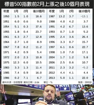 美股 今年收漲機率逾9成