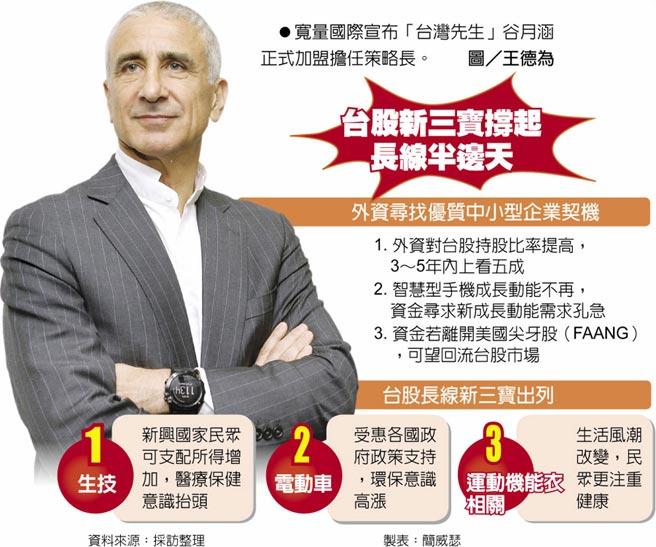 台股新三寶撐起長線半邊天 寬量國際宣布「台灣先生」谷月涵正式加盟擔任策略長。圖/王德為