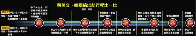 蔡英文、韓國瑜出訪行程比一比