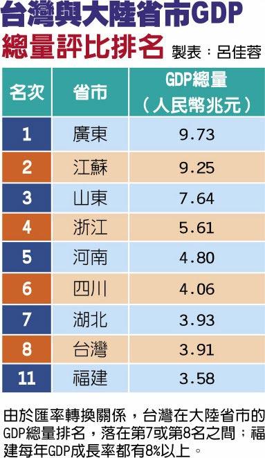 台灣與大陸省市GDP總量評比排名