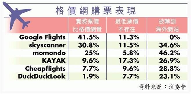 香港消委會針對六大機票比較網站的搜尋結果進行了解,發現實際可搜尋到的機票,價格失真情況嚴重。(圖/翻攝香港蘋果日報)