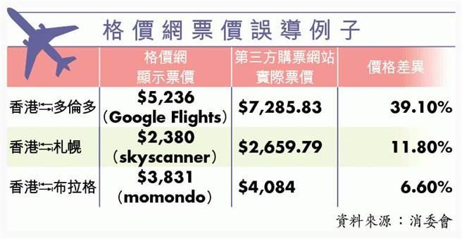 香港消委會提供的機票比價網站價格落差實例。(圖/翻攝香港蘋果日報)
