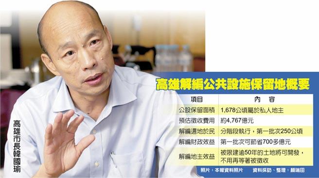 高雄解編公共設施保留地概要  高雄市長韓國瑜