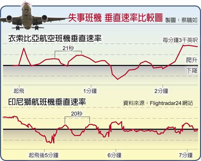 兩次失事班機的垂直速率比較,數據顯示有相當多的雷同。(摘自網站)