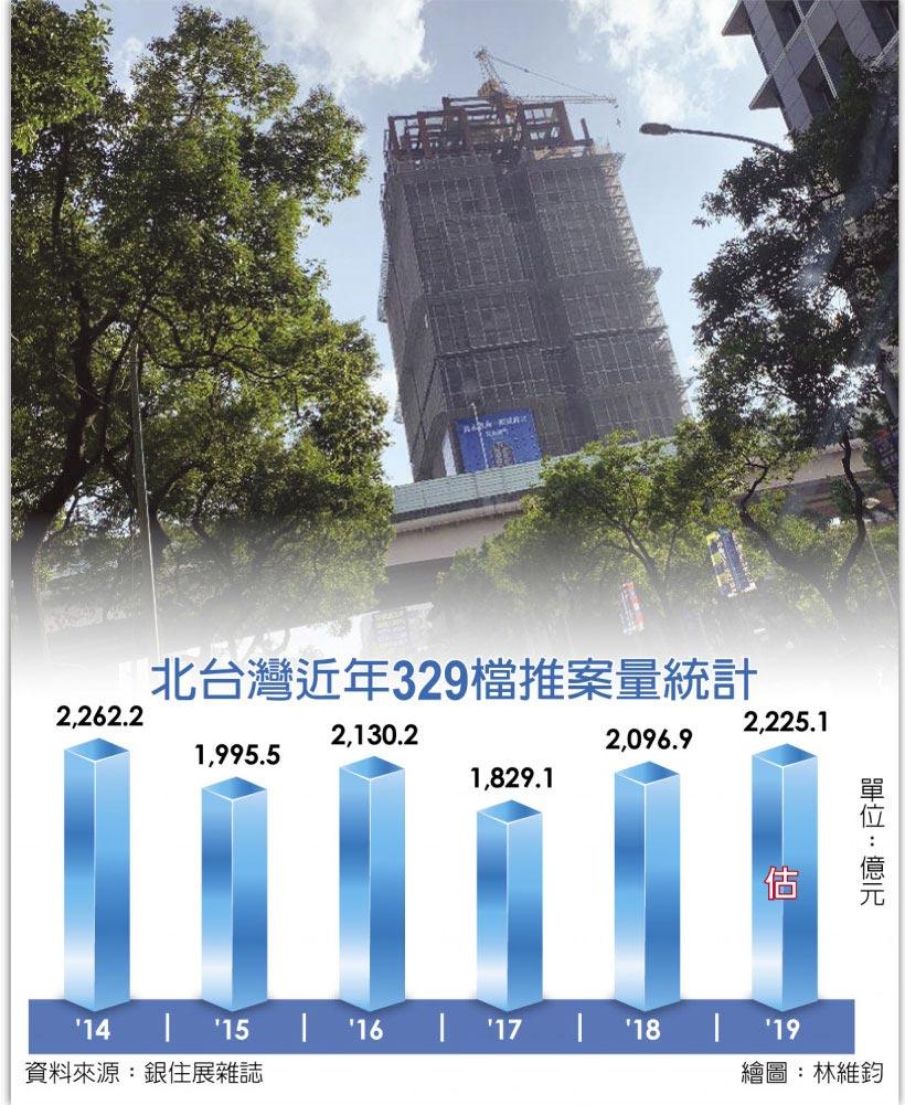 北台灣近年329檔推案量統計