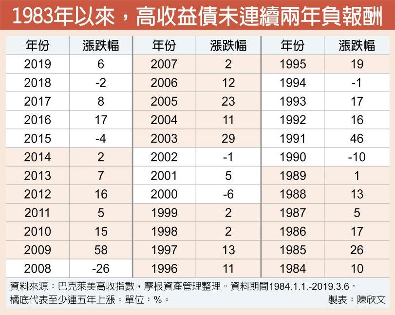 1983年以來,高收益債未連續兩年負報酬