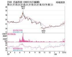 熱門股-光磊 股價帶量攻上漲停
