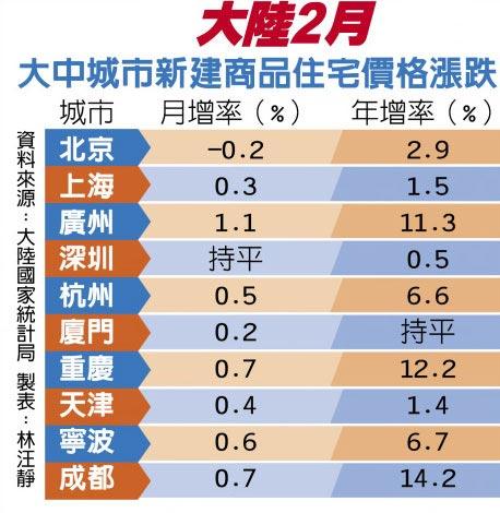 大陸2月大中城市新建商品住宅價格漲跌