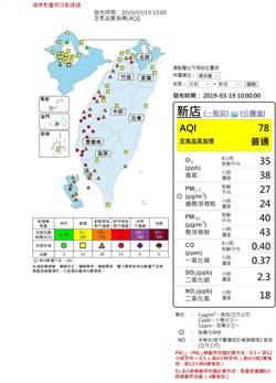 中南部空品差 全台43測站拉警報