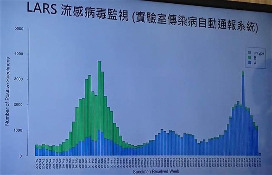流感門急診人次已經連2周低於流行閾值,已經脫離流行期。(陳志祥翻攝)