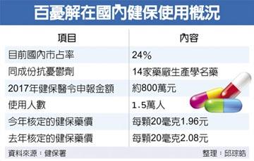 影》百憂解4月起 退出台灣市場