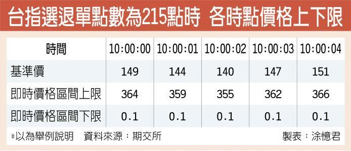 台指選退單點數為215點時 各時點價格上下限