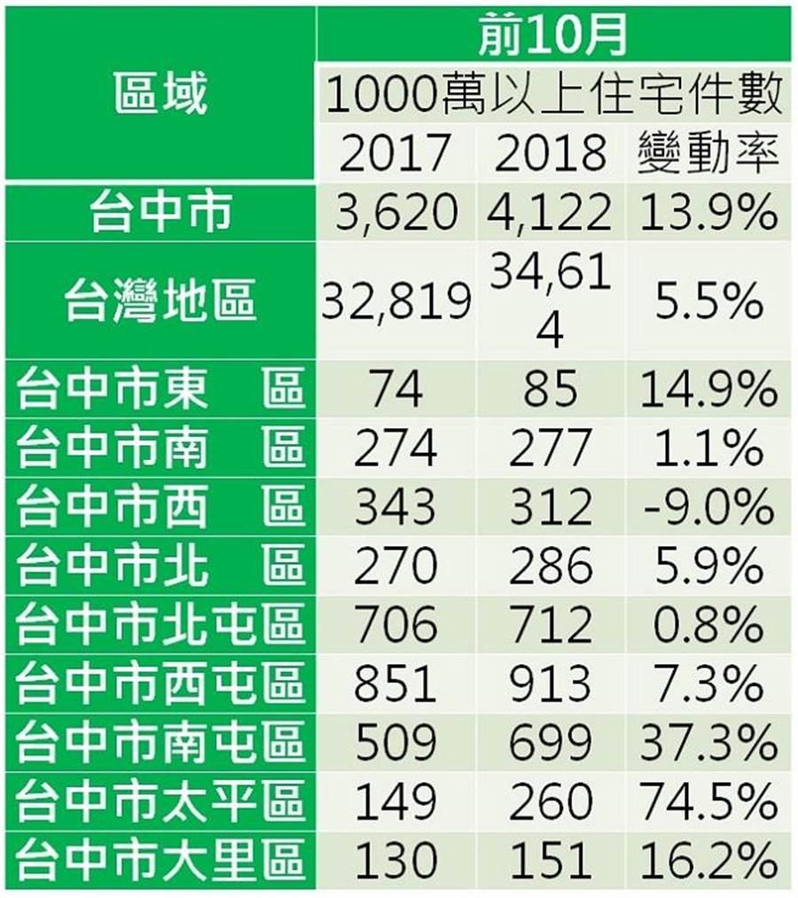 2018年千萬元以上住宅成交件數年增幅(資料來源:實價登錄資料)