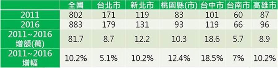 各年度工商普查-縣市就業人口數(萬)。(圖/信義房屋不動產企研室彙整提供)