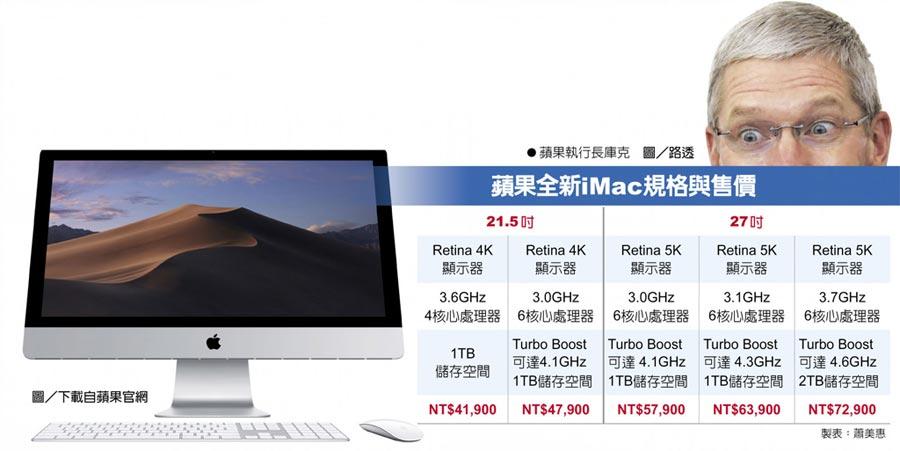 蘋果全新iMac規格與售價