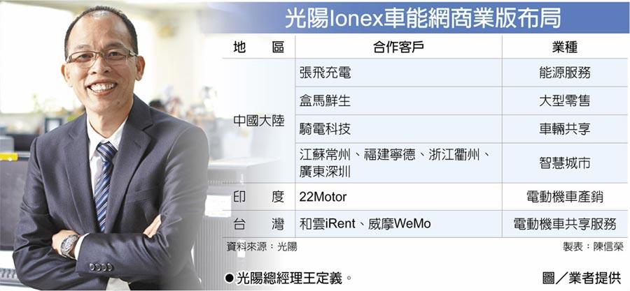 光陽Ionex車能網商業版布局光陽總經理王定義。圖/業者提供