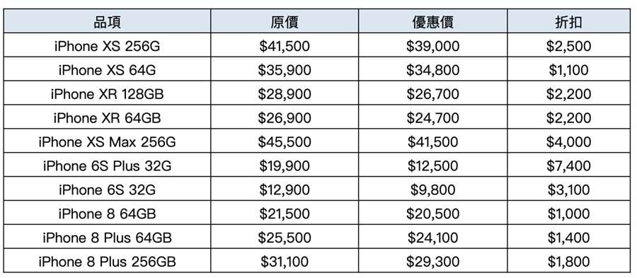 遠傳電信網路門市針對多款 iPhone 祭出限時優惠(圖為網路門市線上春電展內容)。(圖/遠傳提供)