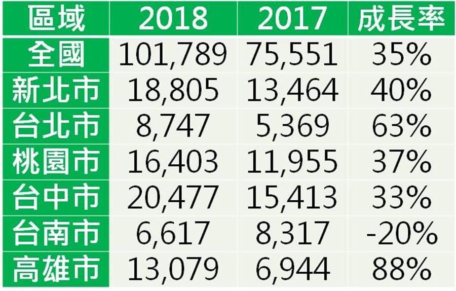 住宅開工數量統計(資料來源:內政部統計處    單位:宅)