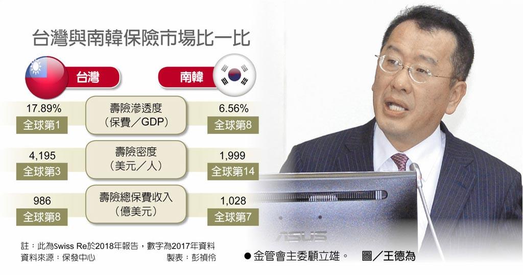 台灣與南韓保險市場比一比 金管會主委顧立雄。 圖/王德為