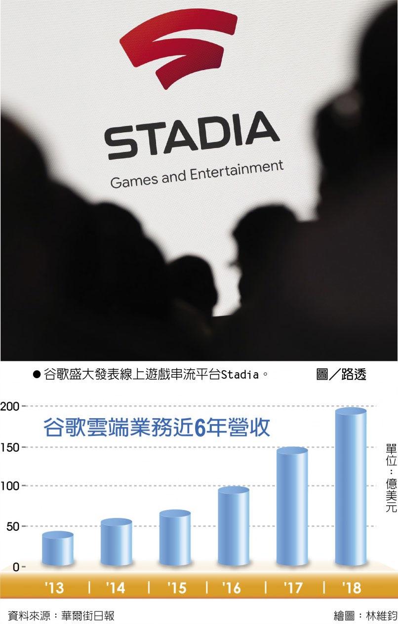 谷歌雲端業務近6年營收谷歌盛大發表線上遊戲串流平台Stadia。       圖/路透