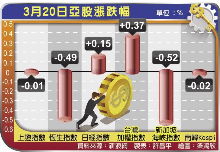 3月20日亞股漲跌幅