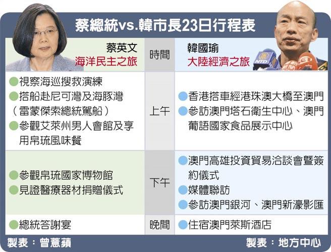 蔡總統vs.韓市長23日行程表