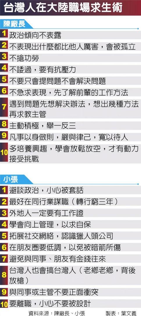 台灣人在大陸職場求生術