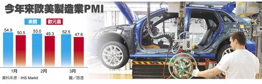 今年來歐美製造業PMI